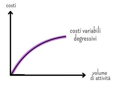 Grafico che rappresenta i costi variabili depressivi