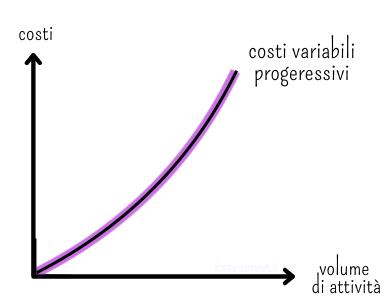 Grafico che rappresenta i costi variabili progressivi