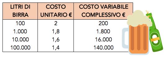 Tabella con un esempio di costo variabile depressivo