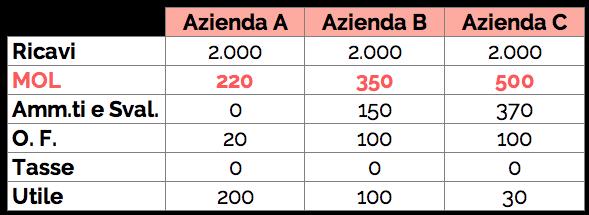 Tabella di esempio con calcolo del margine operativo lordo su 3 aziende