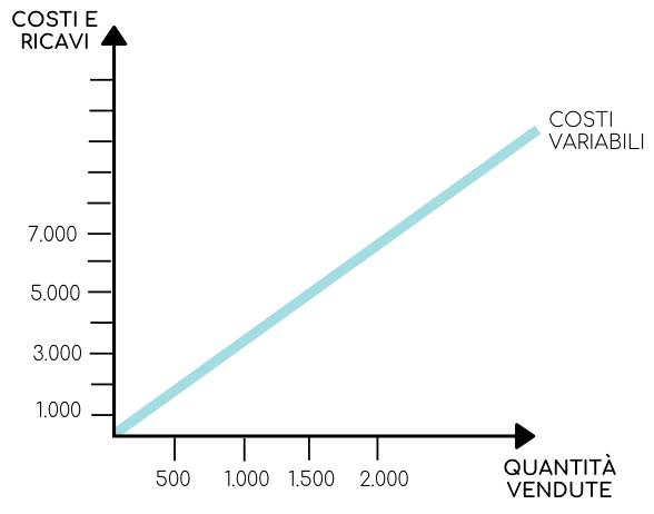 Disegno dei costi variabili per determinare il break even point