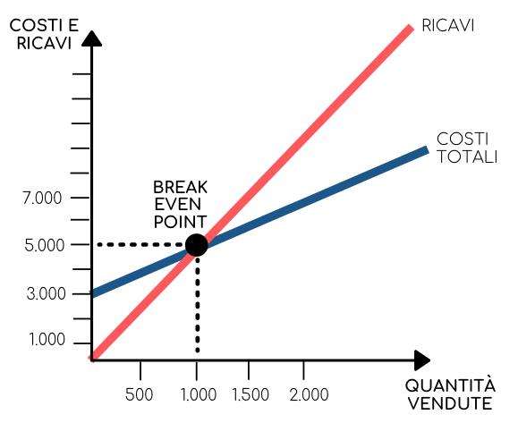 Disegno del punto di pareggio nel grafico del break even point