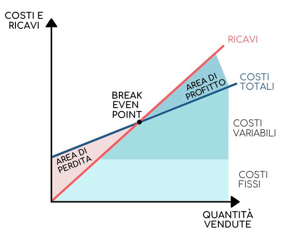 Rappresentazione grafica del break even point o punto di pareggio