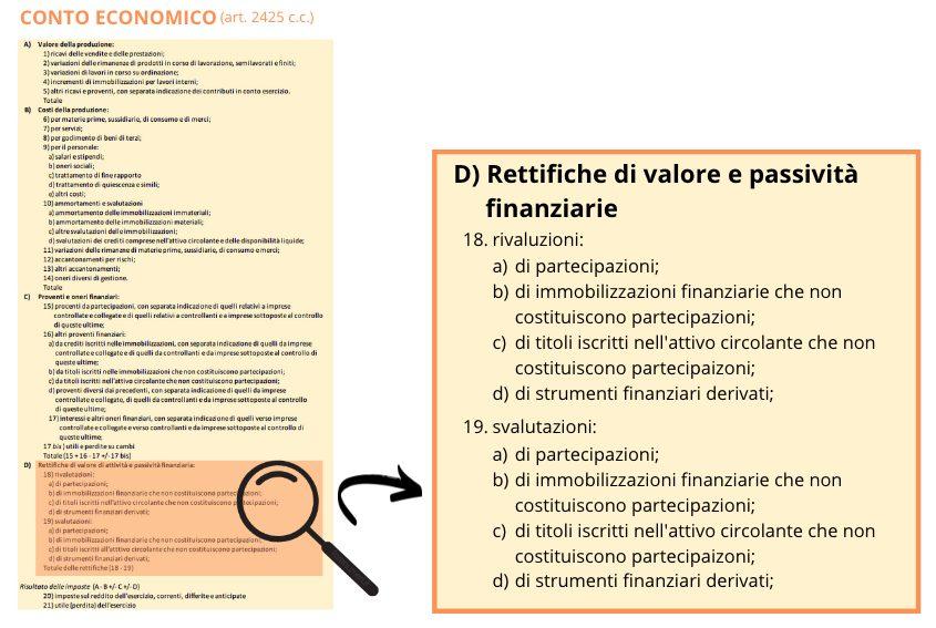 La voce rettifiche di valore nel conto economico