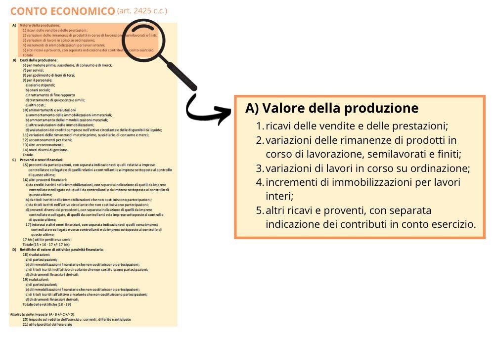 Valore della produzione all'interno del conto economico