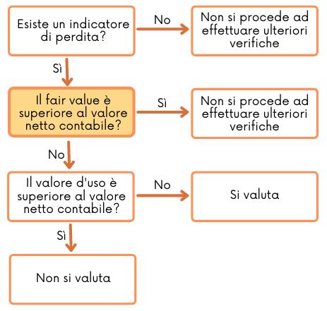 Il fair value spiegato nel OIC 9