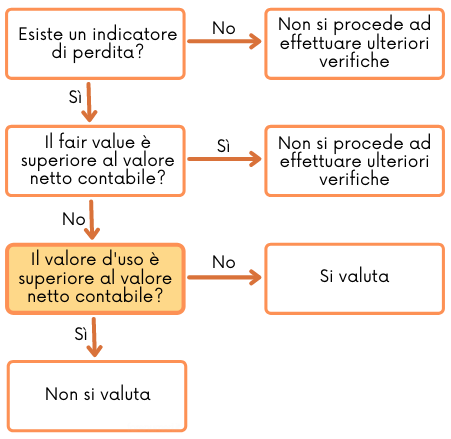 Il valore d'uso spiegato nel OIC 9